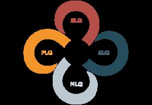 LeadFORWARD Quotients